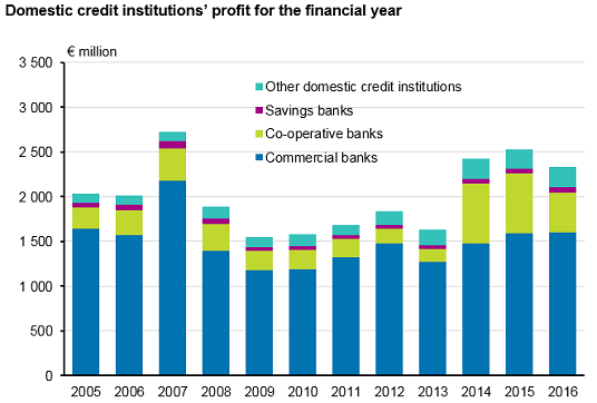 Domestic credit institutions' profit for the financial year