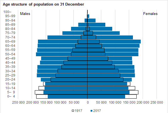 Age structure of population on 31 December 2015
