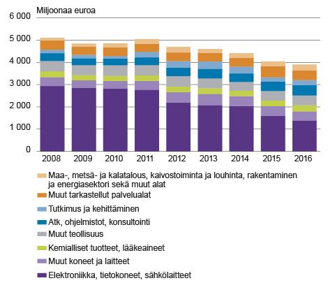 suurimmat suomalaiset yritykset venäjällä