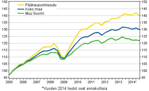 Vanhojen osakeasuntojen hintojen kehitys, indeksi 2005=100
