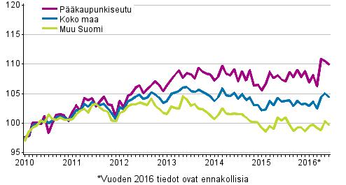 Vanhojen osakeasuntojen hintojen kehitys kuukausittain, indeksi 2010=100