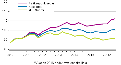 Vanhojen osakeasuntojen hintojen kehitys neljänneksittäin, indeksi 2010=100
