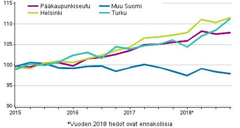 Vanhojen osakeasuntojen hintojen kehitys neljänneksittäin, indeksi 2015=100