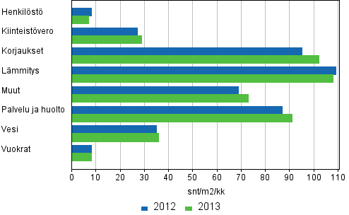 Kerrostaloasunto-osakeyhtiöiden hoitokulut 2012 - 2013