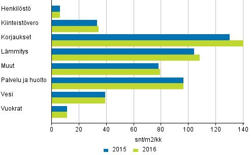 Kerrostaloasunto-osakeyhtiöiden hoitokulut 2015 - 2016