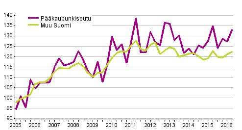 Vanhojen omakotitalojen hintakehitys, indeksi 2005=100