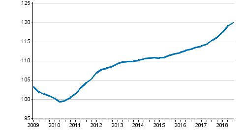 Uusien omakotitalojen hintakehitys, indeksi 2010=100