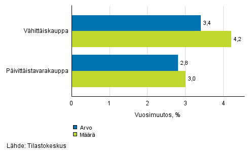 Vähittäiskaupan myynnin arvon ja määrän kehitys, syyskuu 2016, % (TOL 2008)