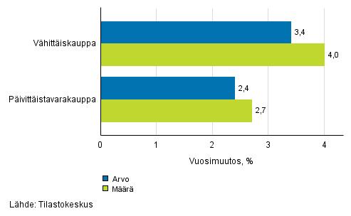 Vähittäiskaupan myynnin arvon ja määrän kehitys, marraskuu 2016, % (TOL 2008)