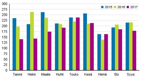 Vireille pannut konkurssit tammi–syyskuussa 2015–2017