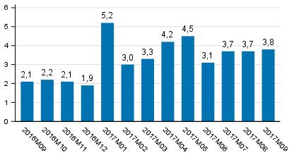 Tuotannon työpäiväkorjattu muutos edellisvuoden vastaavasta kuukaudesta, %