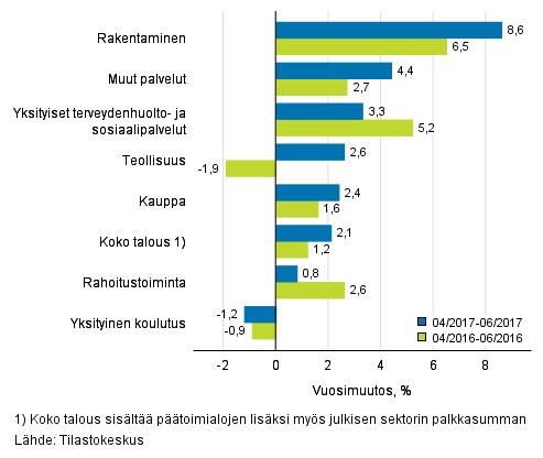Palkkasumman vuosimuutos ajanjaksolla 04–06/2017 ja 04/2016–06/2016, % (TOL 2008)