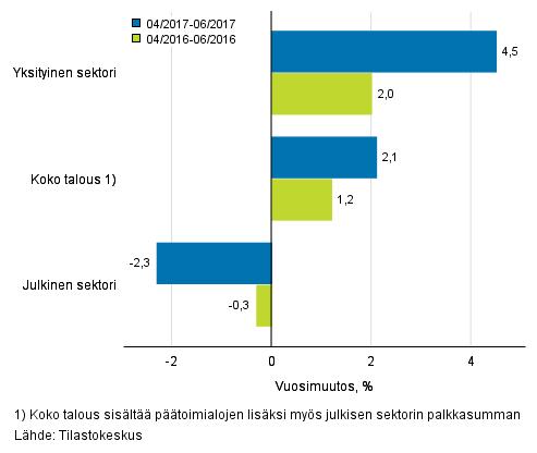 Koko talouden sekä yksityisen ja julkisen sektorin palkkasumman vuosimuutos ajanjaksolla 04–06/2017 ja 04/2016–06/2016, % (TOL 2008 ja S 2012)