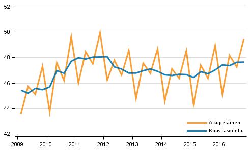 Bruttokansantuote, vuosineljänneksittäin viitevuoden 2010 hintoihin (mrd. euroa)