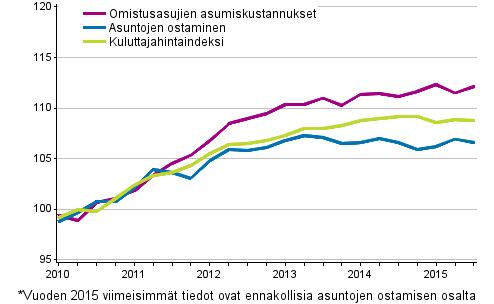 Omistusasumisen hintaindeksit 2010=100