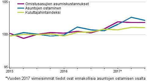 Omistusasumisen hintaindeksit 2015=100