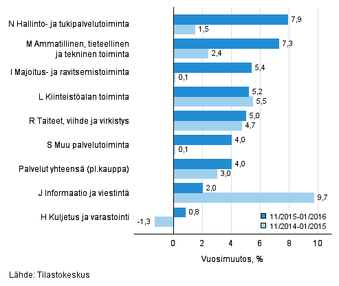 Palvelualojen liikevaihdon kolmen kuukauden vuosimuutos (TOL 2008)