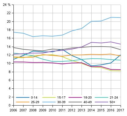 Selvitettyihin omaisuusrikoksiin syylliseksi epäiltyjen osuus ikäluokittain 2006–2017, %
