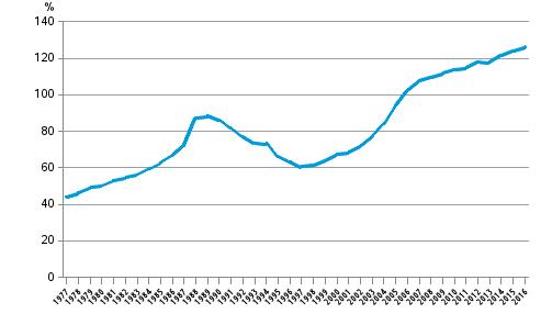 Kotitalouksien velkaantumisaste 1977–2016, lainavelka suhteessa käytettävissä oleviin tuloihin
