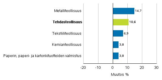Teollisuuden uusien tilausten muutos toimialoittain 10/2016– 10/2017 (alkuperäinen sarja), (TOL2008)