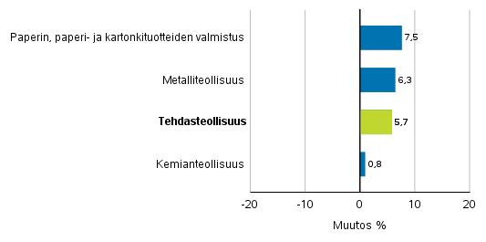 Teollisuuden uusien tilausten muutos toimialoittain 2/2017– 2/2018 (alkuperäinen sarja), (TOL2008)