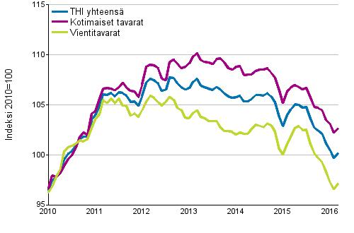 Tuottajahintaindeksi (THI) 2010=100, 1/2010–3/2016