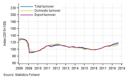 Statistics Finland -