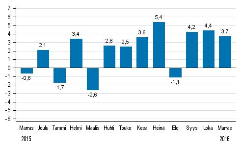 Koko teollisuustuotannon (BCDE) työpäiväkorjattu muutos edellisen vuoden vastaavasta kuukaudesta, %, TOL 2008
