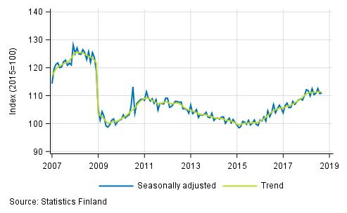 Statistics Finland - Volume index of industrial output